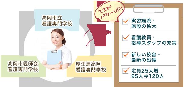 富山県看護専門学校 統合後の特徴